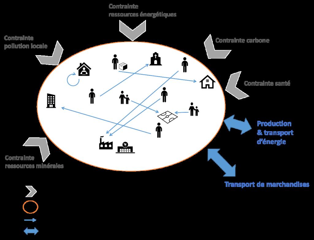 Système de mobilité du futur