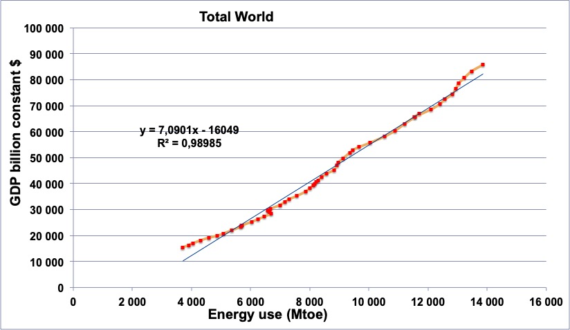 Graph GDP Energy