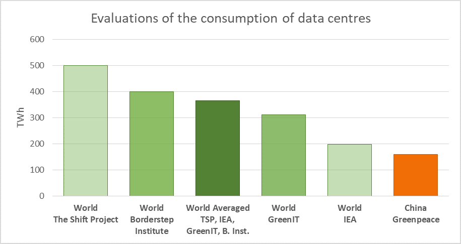 Evaluations of the consumption of data centres
