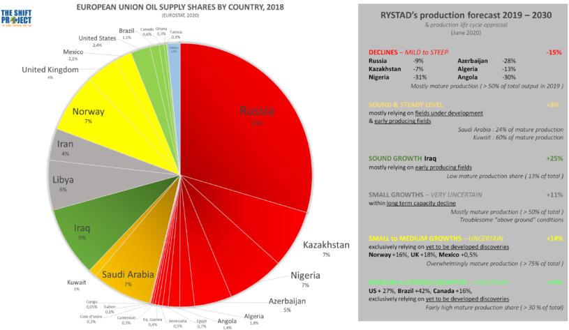 Possible déclin de l'approvisionnement en pétrole de l'UE d'ici ...